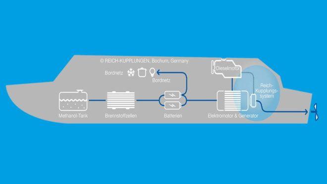 REICH news reich kupplungen hybridbootgrafik freigestellt main 660x371 - News